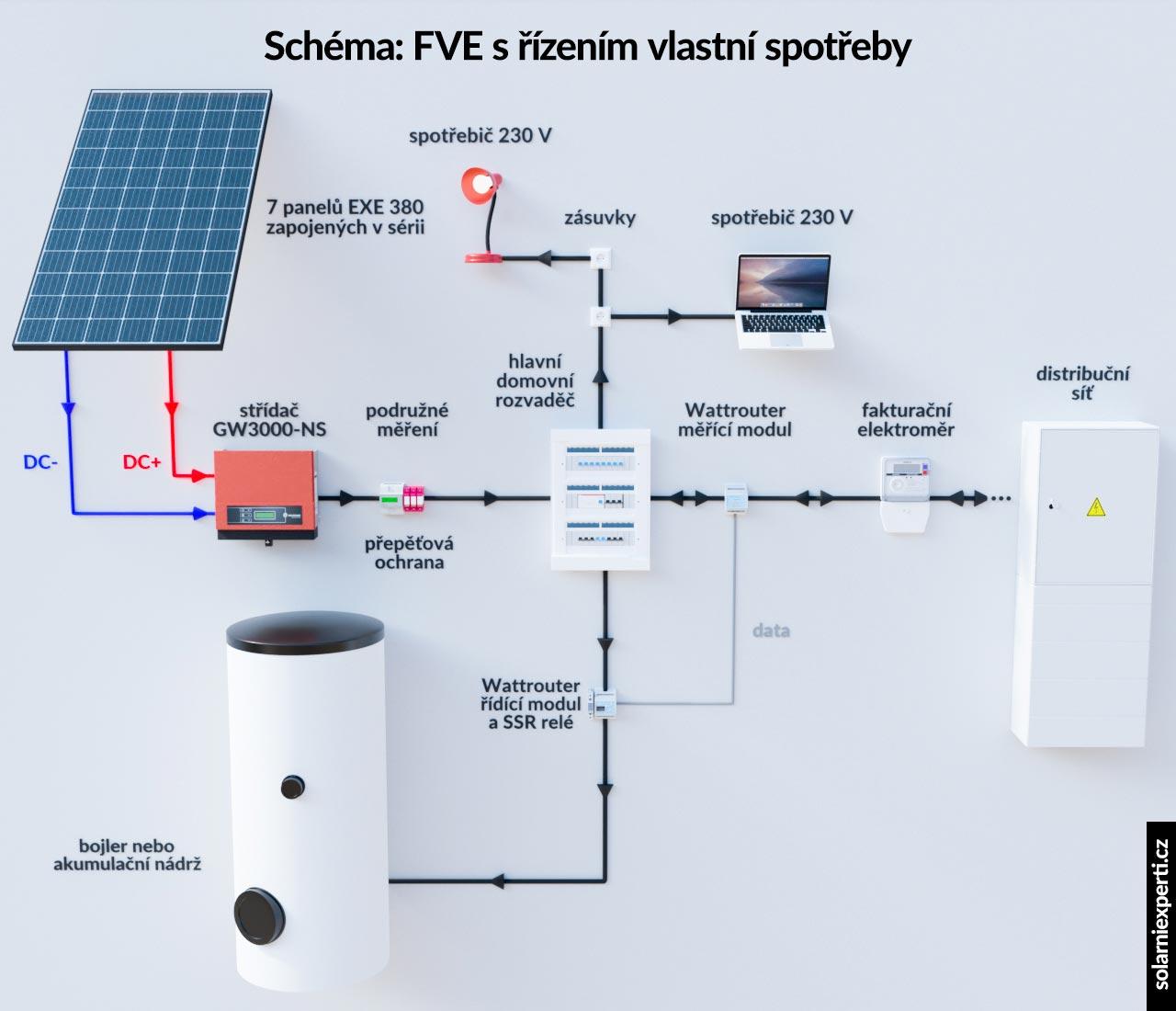 Schéma zapojenia fotovoltickej elektrárne